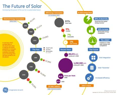 future-of-solar