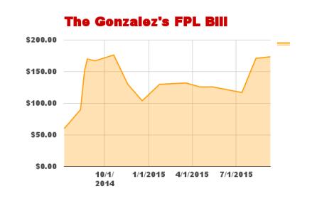 FPL Bill